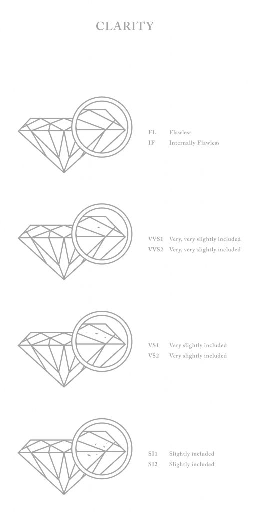 Diamond-Clarity_chart_Galeries-du-Diamant