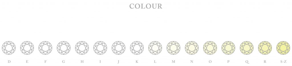 Diamond-Colour_chart_Galeries-du-Diamant