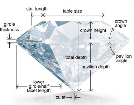 Diamond elements diagram Tolkowski