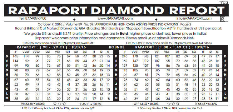 Rapaport-Round-Diamond-chart